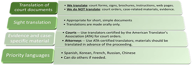 Translation of court documents: We translate court forms, signs, brochures, web pages. We do NOT translate court orders, case-related materials, evidence.Sight translation: Appropriate for short, simple documents. Translations are made orally only. Evidence and case-specific material: Courts should use translators certified by the American Translator's Association for court orders. Attorneys should use ATA-certified translators; materials should be translated in advance of the proceeding. Priority languages: Spanish, Korean, French, Russian, Chinese. Can do others if needed