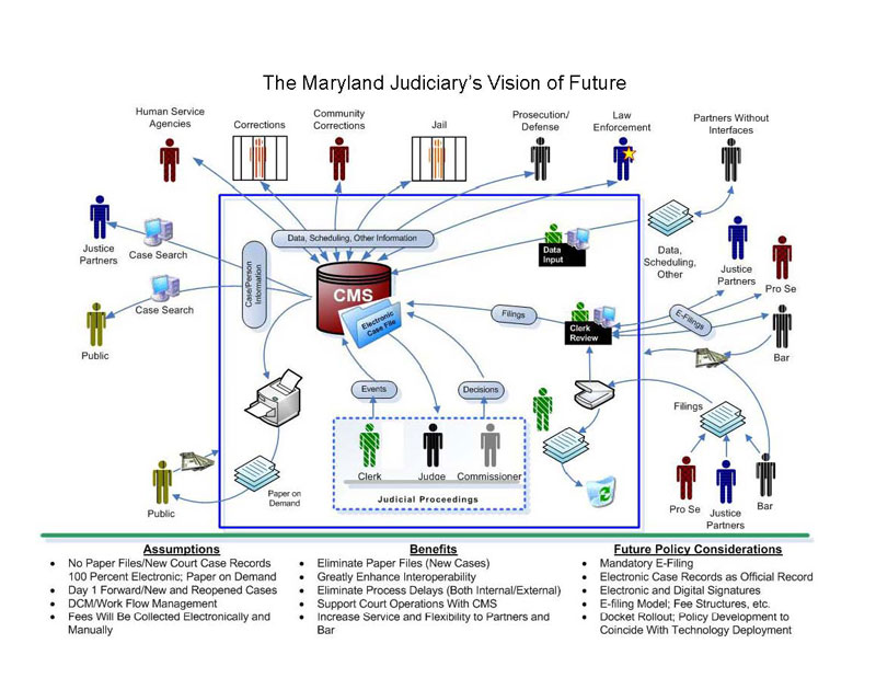 Judiciary Vision of the Future Graph